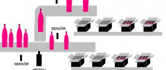 Photo of PLC (Programlanabilir Lojik Kontrolör) Çalışma Soruları – PLC Örnekler – S7 1200